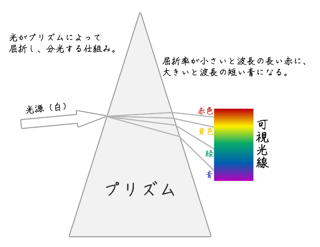 プリズムによって分光する仕組み